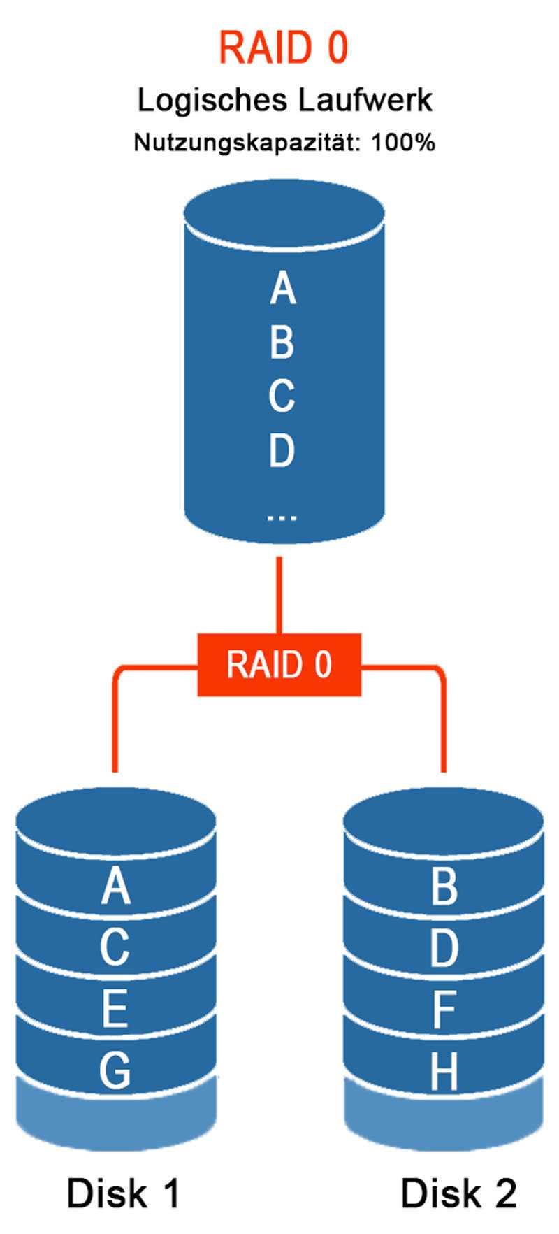Datenrettung RAID 0 Server Schema